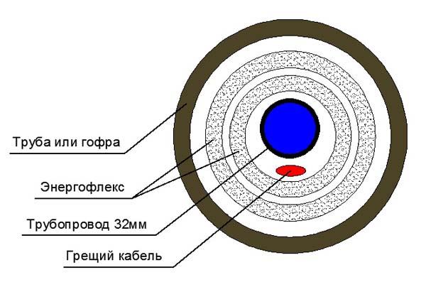 Утепление труб в земле