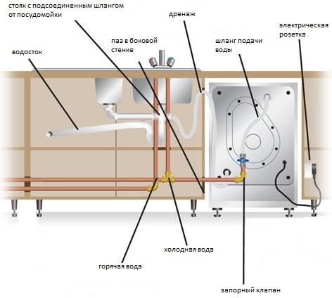 Установка встраиваемой посудомоечной машины bosch инструкция видео