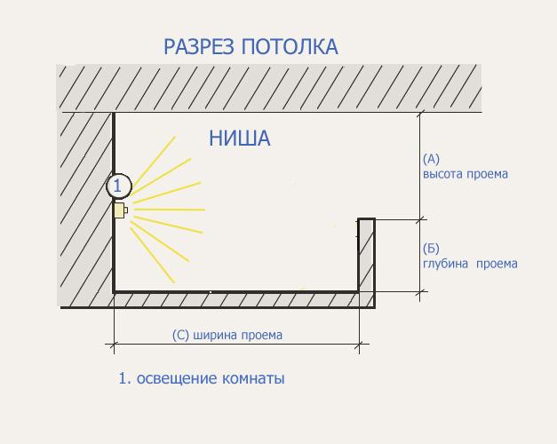 Светодиодная лента для подсветки потолка своими руками