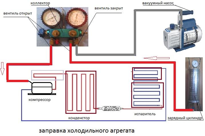 Схема заправки