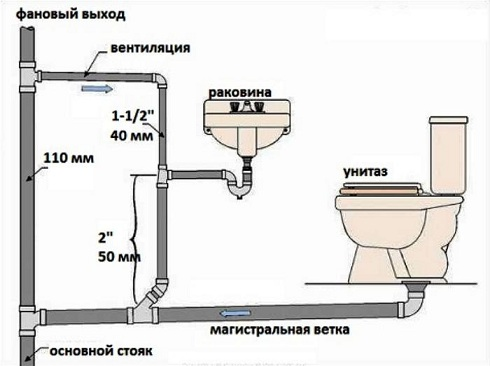 Схемы канализации в частном доме своими руками