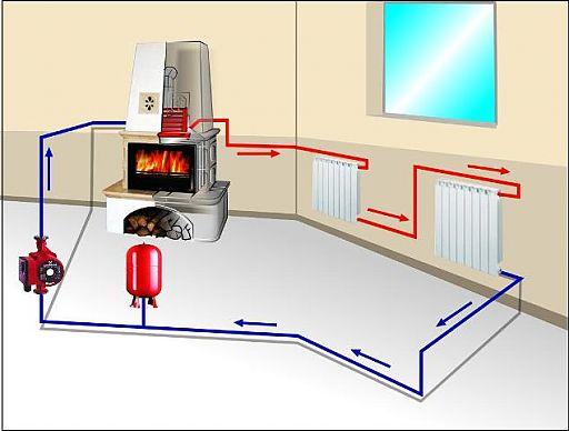 Принципиальная схема водяного отопления